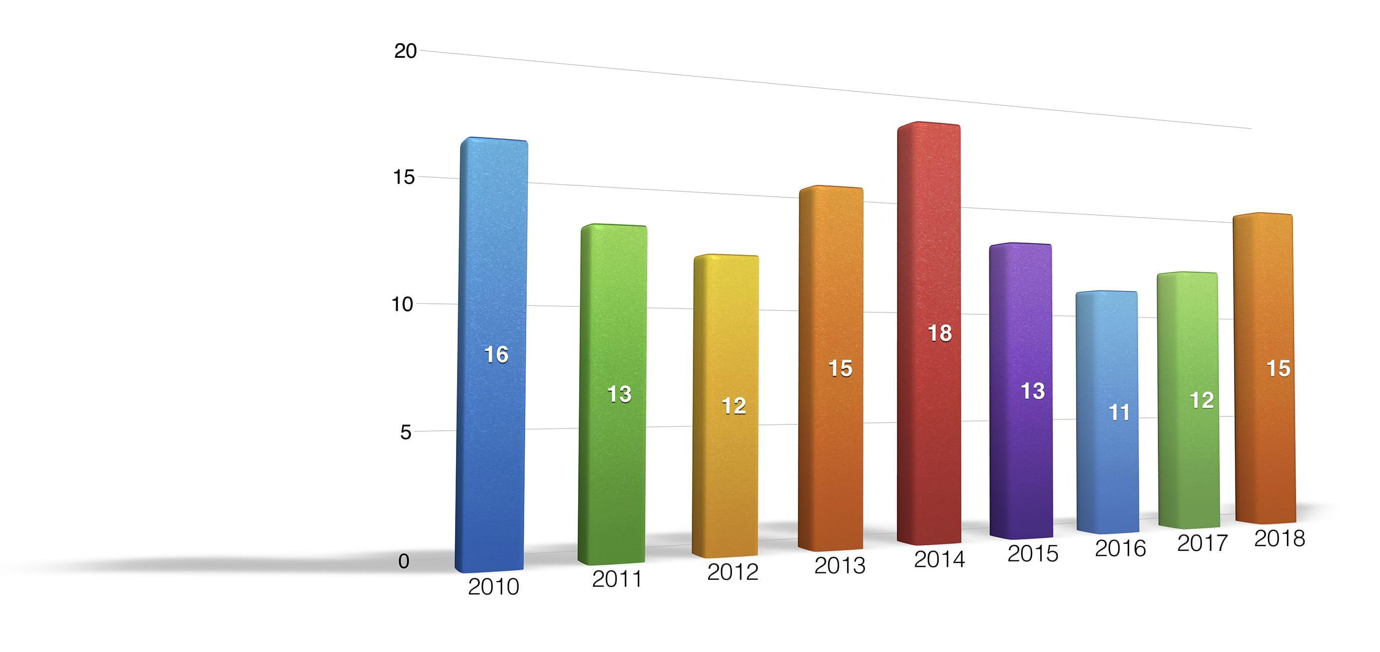 SB SETEC Turn Over 2010-2018