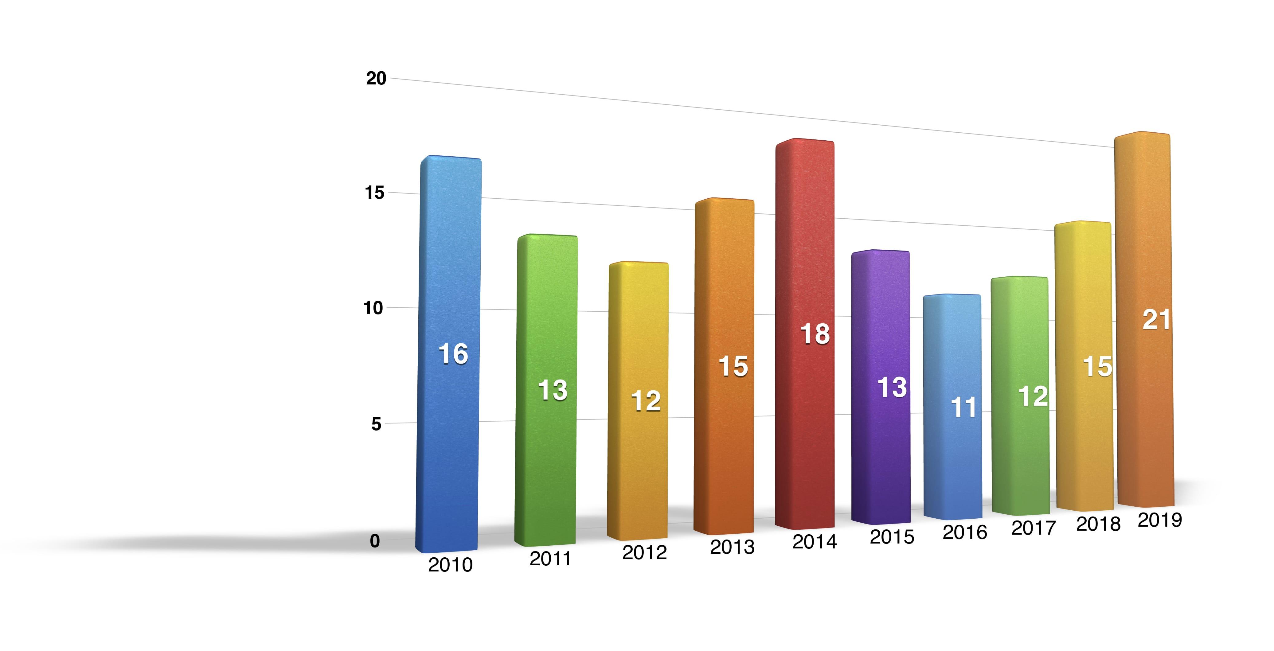 Turnover 2010-2019