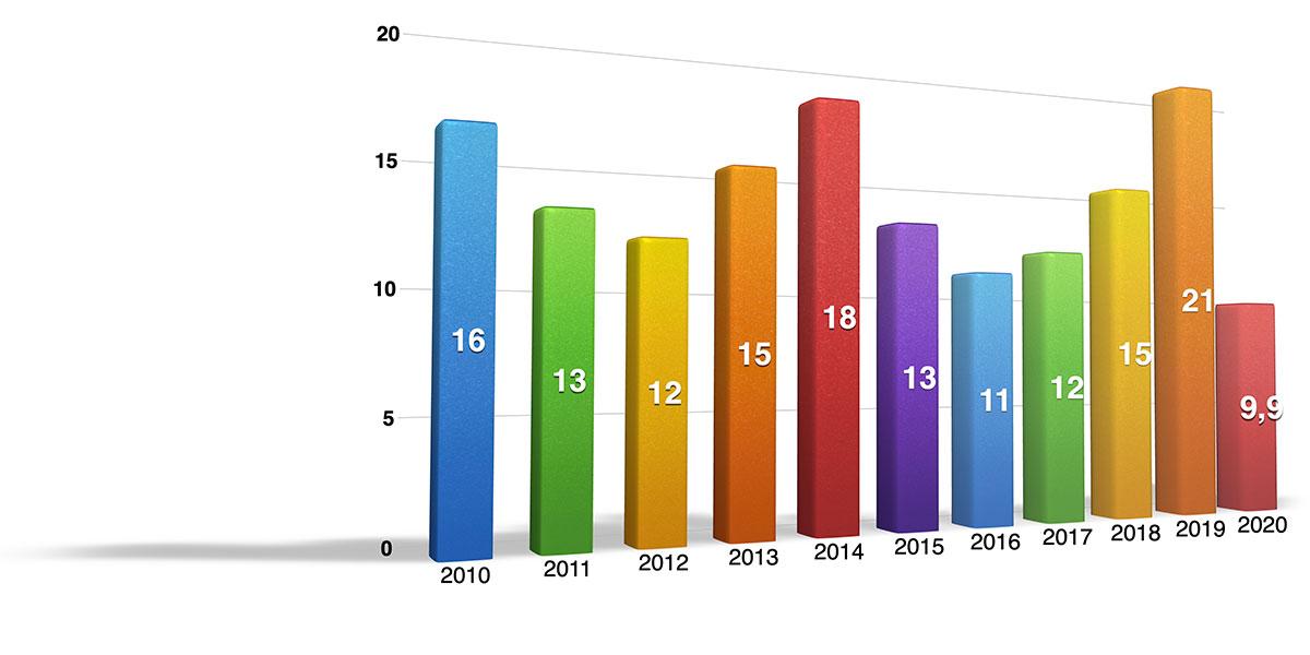 SB SETEC Turn Over 2010-2020